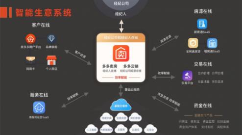 小鲸云呼助力房多多打造国内专业移动互联网房产交易平台-小鲸云呼